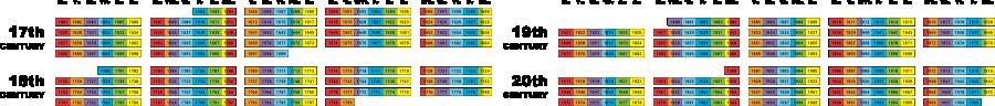 17-20thCenturies-900